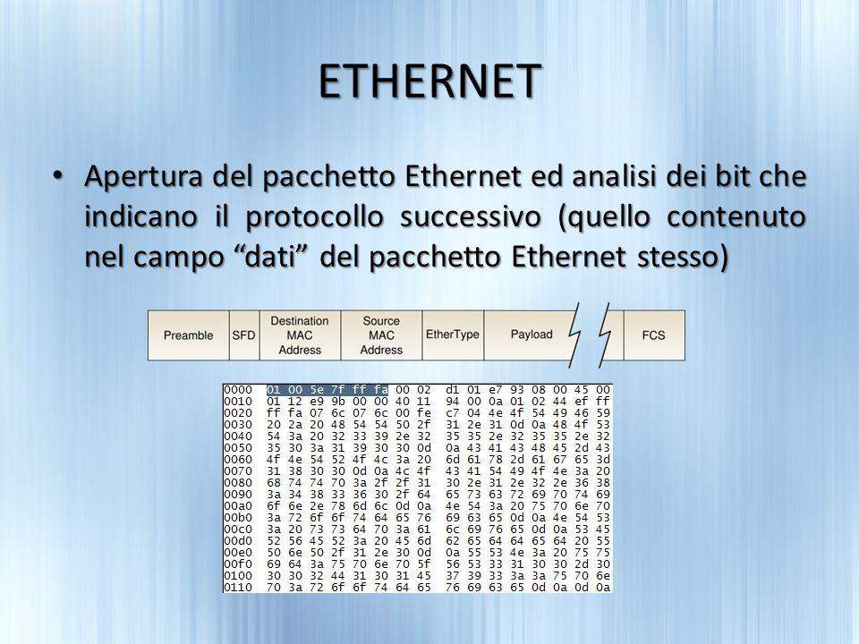 ETHERNET Apertura del pacchetto Ethernet ed analisi dei bit che indicano il protocollo successivo (quello contenuto nel campo dati del pacchetto Ethernet stesso) Apertura del pacchetto Ethernet ed analisi dei bit che indicano il protocollo successivo (quello contenuto nel campo dati del pacchetto Ethernet stesso)