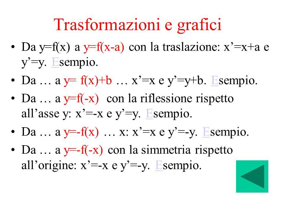 Trasformazioni e grafici Da y=f(x) a y=f(x-a) con la traslazione: x'=x+a e y'=y. Esempio.E Da … a y= f(x)+b … x'=x e y'=y+b. Esempio.E Da … a y=f(-x)