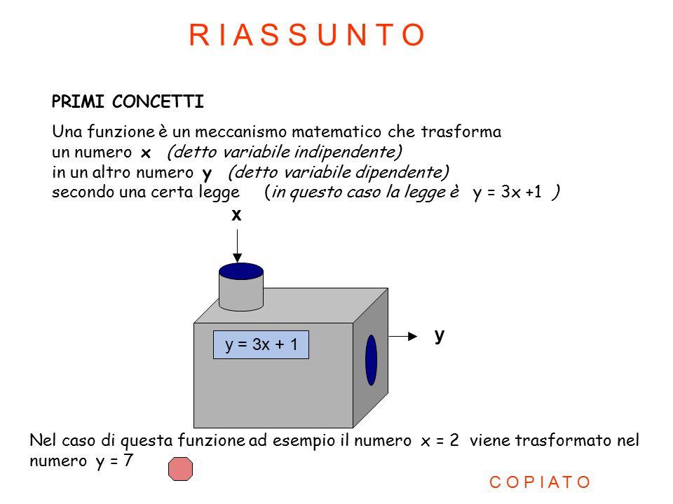 y = 3x + 1 PRIMI CONCETTI Una funzione è un meccanismo matematico che trasforma un numero x (detto variabile indipendente) in un altro numero y (detto