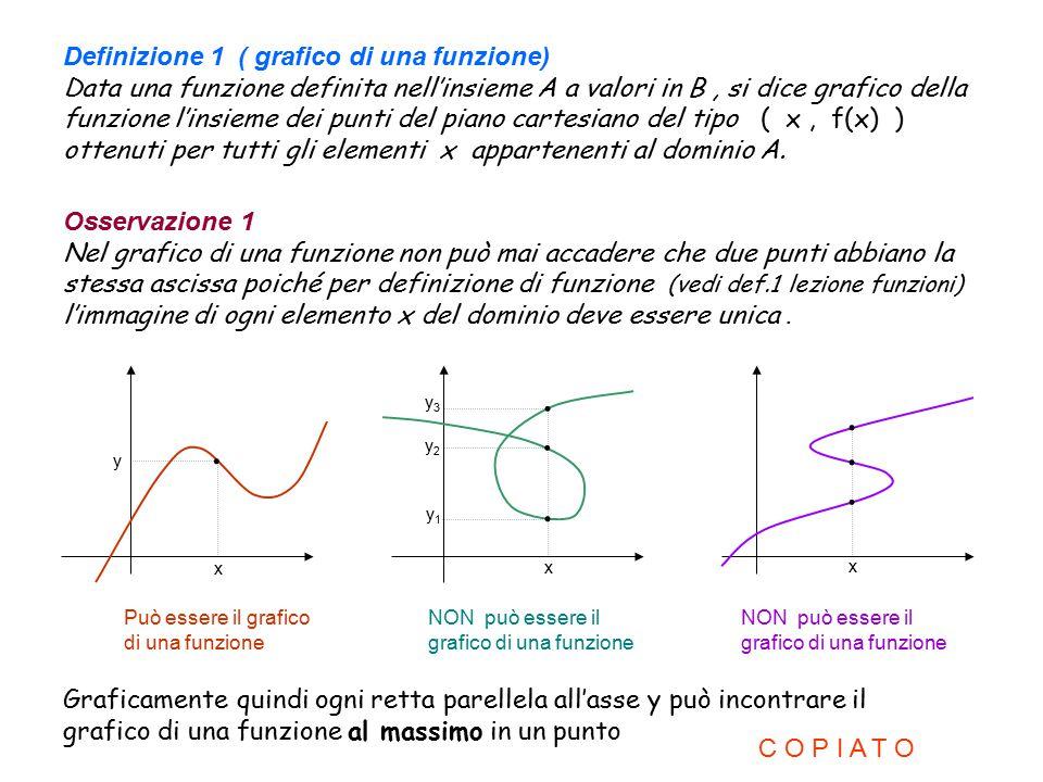 Definizione 1 ( grafico di una funzione) Data una funzione definita nell'insieme A a valori in B, si dice grafico della funzione l'insieme dei punti d