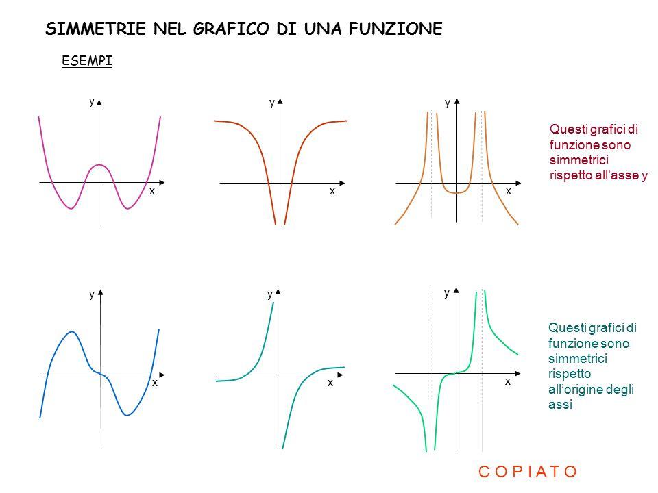 SIMMETRIE NEL GRAFICO DI UNA FUNZIONE ESEMPI x y x y x y x y x y x y Questi grafici di funzione sono simmetrici rispetto all'asse y Questi grafici di