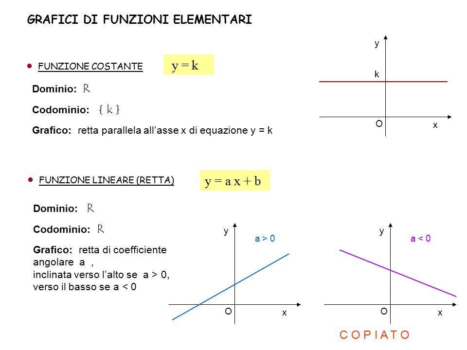 GRAFICI DI FUNZIONI ELEMENTARI FUNZIONE COSTANTE y = k Dominio: R Codominio: { k } Grafico: retta parallela all'asse x di equazione y = k x y O k FUNZ