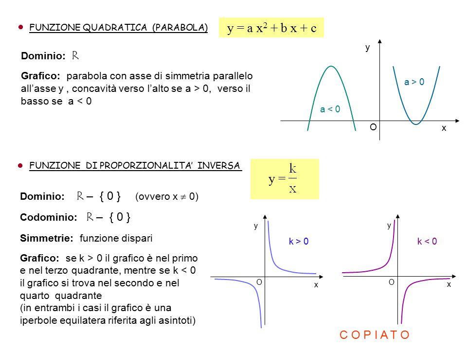 FUNZIONE QUADRATICA (PARABOLA) Dominio: R Grafico: parabola con asse di simmetria parallelo all'asse y, concavità verso l'alto se a > 0, verso il bass