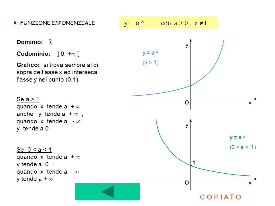 FUNZIONE ESPONENZIALE y = a x con a > 0, a  1 Dominio: R Codominio: ] 0, +  [ Grafico: si trova sempre al di sopra dell'asse x ed interseca l'asse y