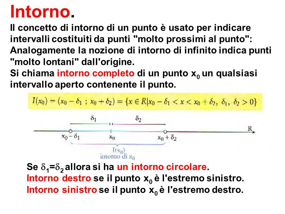 Intorno. Il concetto di intorno di un punto è usato per indicare intervalli costituiti da punti