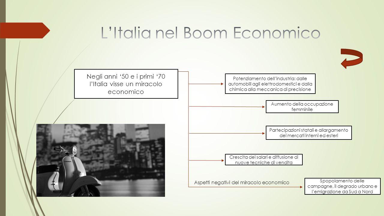Negli anni '50 e i primi '70 l'Italia visse un miracolo economico Potenziamento dell'industria: dalle automobili agli elettrodomestici e dalla chimica