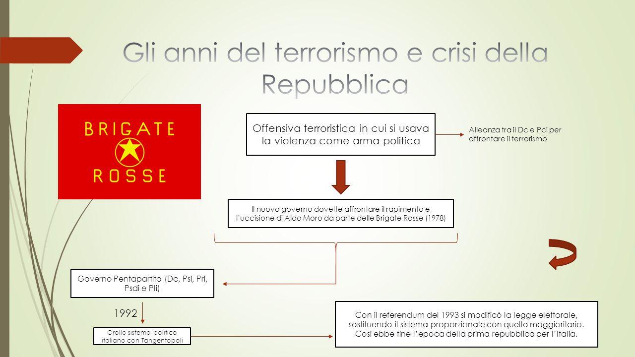 Offensiva terroristica in cui si usava la violenza come arma politica Il nuovo governo dovette affrontare il rapimento e l'uccisione di Aldo Moro da p