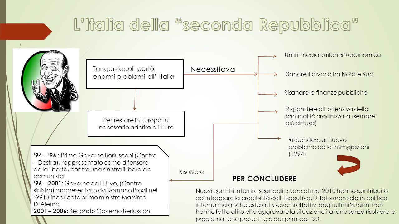 Tangentopoli portò enormi problemi all' Italia Necessitava Un immediato rilancio economico Risanare le finanze pubbliche Per restare in Europa fu nece