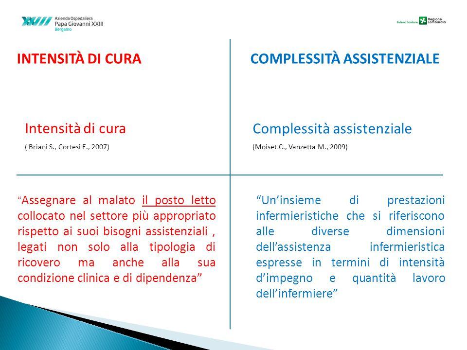 INTENSITÀ DI CURA COMPLESSITÀ ASSISTENZIALE Intensità di cura ( Briani S., Cortesi E., 2007) Complessità assistenziale (Moiset C., Vanzetta M., 2009)