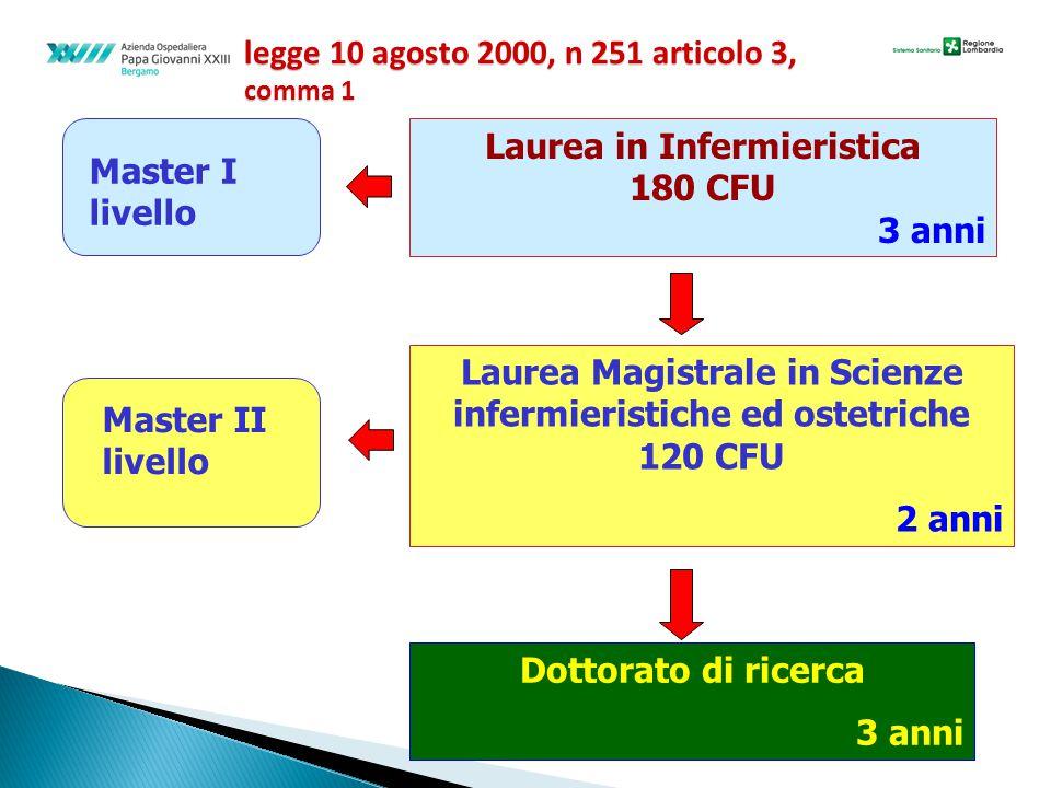 Laurea in Infermieristica 180 CFU 3 anni Laurea Magistrale in Scienze infermieristiche ed ostetriche 120 CFU 2 anni Dottorato di ricerca 3 anni Master