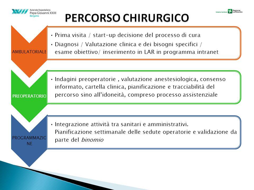 AMBULATORIALE Prima visita / start-up decisione del processo di cura Diagnosi / Valutazione clinica e dei bisogni specifici / esame obiettivo/ inserim