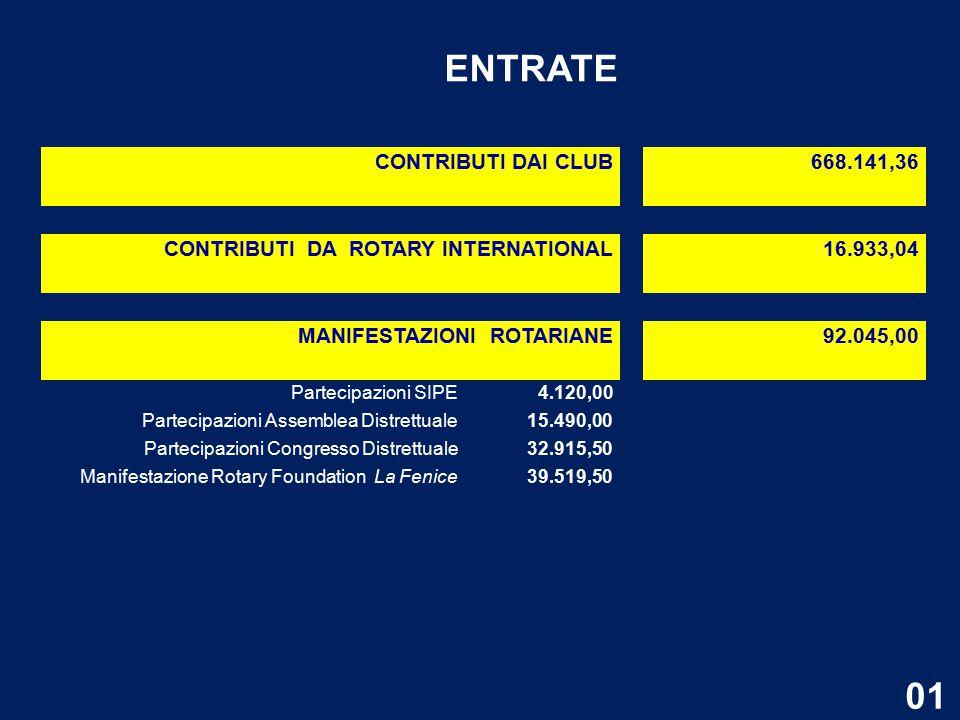 ENTRATE CONTRIBUTI DAI CLUB 668.141,36 CONTRIBUTI DA ROTARY INTERNATIONAL 16.933,04 MANIFESTAZIONI ROTARIANE 92.045,00 Partecipazioni SIPE4.120,00 Partecipazioni Assemblea Distrettuale15.490,00 Partecipazioni Congresso Distrettuale32.915,50 Manifestazione Rotary Foundation La Fenice39.519,50 01