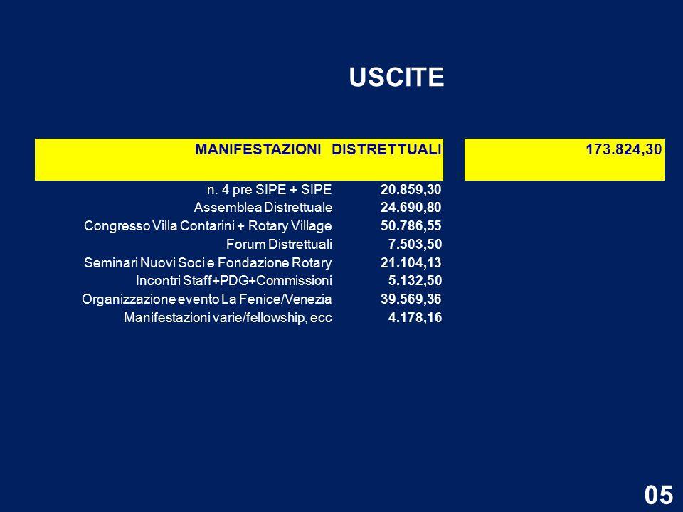 MANIFESTAZIONI DISTRETTUALI 173.824,30 n.