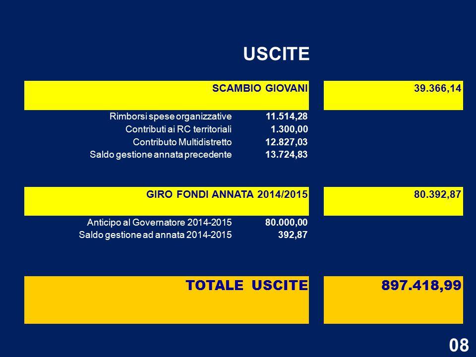 SCAMBIO GIOVANI 39.366,14 Rimborsi spese organizzative11.514,28 Contributi ai RC territoriali1.300,00 Contributo Multidistretto12.827,03 Saldo gestione annata precedente13.724,83 GIRO FONDI ANNATA 2014/2015 80.392,87 Anticipo al Governatore 2014-201580.000,00 Saldo gestione ad annata 2014-2015392,87 TOTALE USCITE897.418,99 USCITE 08