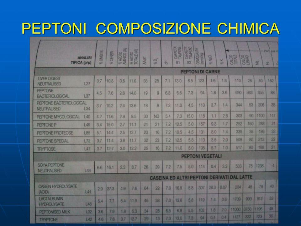 PEPTONI COMPOSIZIONE CHIMICA
