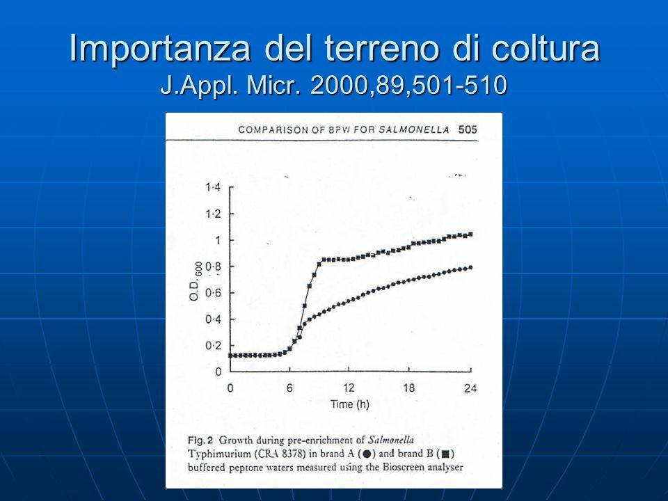 Importanza del terreno di coltura J.Appl. Micr. 2000,89,501-510