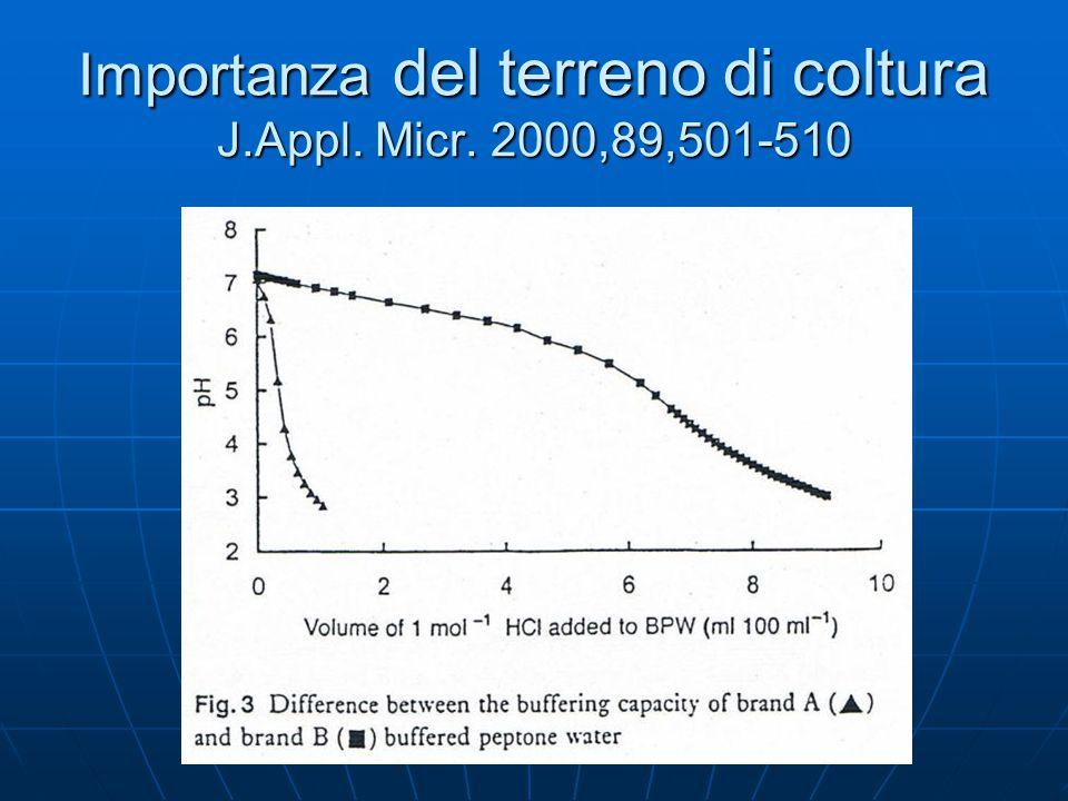 Oxoid Legionella MWY agar L.pneumophila ATCC 33156 36°C 72h Terreno selettivo : Terreno selettivo : Polimixina B Polimixina B Anisomicina Anisomicina Vancomicina Vancomicina Glicina Glicina