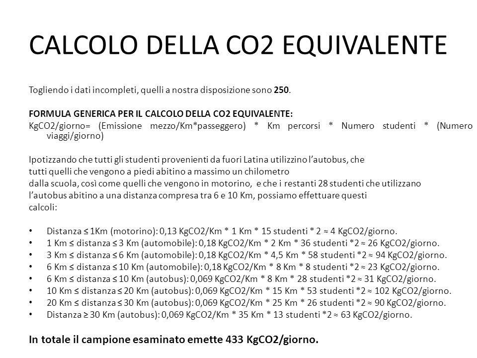 CALCOLO DELLA CO2 EQUIVALENTE Togliendo i dati incompleti, quelli a nostra disposizione sono 250.