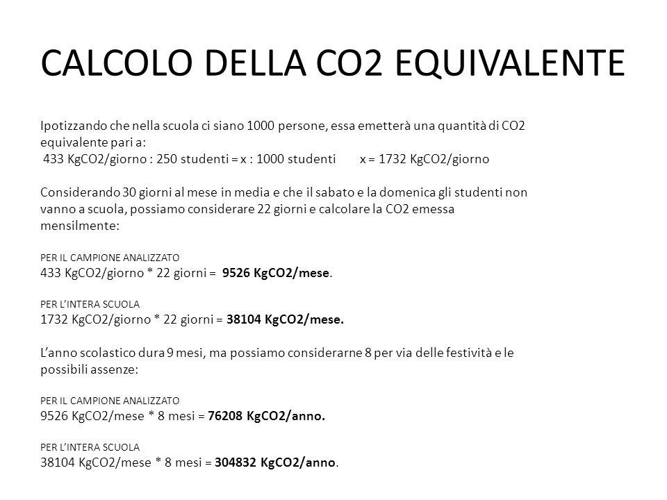 CALCOLO DELLA CO2 EQUIVALENTE Ipotizzando che nella scuola ci siano 1000 persone, essa emetterà una quantità di CO2 equivalente pari a: 433 KgCO2/giorno : 250 studenti = x : 1000 studenti x = 1732 KgCO2/giorno Considerando 30 giorni al mese in media e che il sabato e la domenica gli studenti non vanno a scuola, possiamo considerare 22 giorni e calcolare la CO2 emessa mensilmente: PER IL CAMPIONE ANALIZZATO 433 KgCO2/giorno * 22 giorni = 9526 KgCO2/mese.