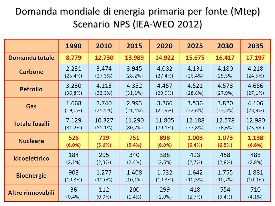 ©Giorgio Cau, Dimeca Università di Cagliari 11 Domanda mondiale di energia primaria per fonte (Mtep) Scenario NPS (IEA-WEO 2012) 1990201020152020202520302035 Domanda totale8.77912.73013.98914.92215.67516.41717.197 Carbone 2.231 (25,4%) 3.474 (27,3%) 3.945 (28,2%) 4.082 (27,4%) 4.131 (26,4%) 4.180 (25,5%) 4.218 (24,5%) Petrolio 3.230 (36,8%) 4.113 (32,3%) 4.352 (31,1%) 4.457 (29,9%) 4.521 (28,8%) 4.578 (27,9%) 4.656 (27,1%) Gas 1.668 (19,0%) 2.740 (21,5%) 2.993 (21,4%) 3.266 (21,9%) 3.536 (22,6%) 3.820 (23,3%) 4.106 (23,9%) Totale fossili 7.129 (81,2%) 10.327 (81,1%) 11.290 (80,7%) 11.805 (79,1%) 12.188 (77,8%) 12.578 (76,6%) 12.980 (75,5%) Nucleare 526 (6,0%) 719 (5,6%) 751 (5,4%) 898 (6,0%) 1.003 (6,4%) 1.073 (6,5%) 1.138 (6,6%) Idroelettrico 184 (2,1%) 295 (2,3%) 340 (2,4%) 388 (2,6%) 423 (2,7%) 458 (2,8%) 488 (2,8%) Bioenergie 903 (10,3%) 1.277 (10,0%) 1.408 (10,1%) 1.532 (10,3%) 1.642 (10,5%) 1.755 (10,7%) 1.881 (10,9%) Altre rinnovabili 36 (0,4%) 112 (0,9%) 200 (1,4%) 299 (2,0%) 418 (2,7%) 554 (3,4%) 710 (4,1%)