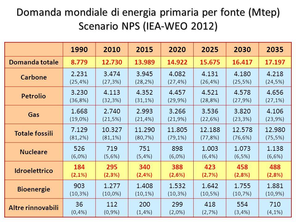 ©Giorgio Cau, Dimeca Università di Cagliari 12 Domanda mondiale di energia primaria per fonte (Mtep) Scenario NPS (IEA-WEO 2012) 1990201020152020202520302035 Domanda totale8.77912.73013.98914.92215.67516.41717.197 Carbone 2.231 (25,4%) 3.474 (27,3%) 3.945 (28,2%) 4.082 (27,4%) 4.131 (26,4%) 4.180 (25,5%) 4.218 (24,5%) Petrolio 3.230 (36,8%) 4.113 (32,3%) 4.352 (31,1%) 4.457 (29,9%) 4.521 (28,8%) 4.578 (27,9%) 4.656 (27,1%) Gas 1.668 (19,0%) 2.740 (21,5%) 2.993 (21,4%) 3.266 (21,9%) 3.536 (22,6%) 3.820 (23,3%) 4.106 (23,9%) Totale fossili 7.129 (81,2%) 10.327 (81,1%) 11.290 (80,7%) 11.805 (79,1%) 12.188 (77,8%) 12.578 (76,6%) 12.980 (75,5%) Nucleare 526 (6,0%) 719 (5,6%) 751 (5,4%) 898 (6,0%) 1.003 (6,4%) 1.073 (6,5%) 1.138 (6,6%) Idroelettrico 184 (2,1%) 295 (2,3%) 340 (2,4%) 388 (2,6%) 423 (2,7%) 458 (2,8%) 488 (2,8%) Bioenergie 903 (10,3%) 1.277 (10,0%) 1.408 (10,1%) 1.532 (10,3%) 1.642 (10,5%) 1.755 (10,7%) 1.881 (10,9%) Altre rinnovabili 36 (0,4%) 112 (0,9%) 200 (1,4%) 299 (2,0%) 418 (2,7%) 554 (3,4%) 710 (4,1%)