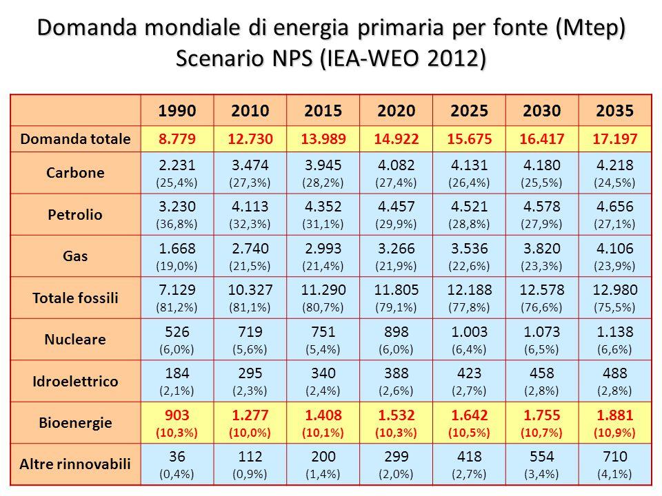 ©Giorgio Cau, Dimeca Università di Cagliari 13 Domanda mondiale di energia primaria per fonte (Mtep) Scenario NPS (IEA-WEO 2012) 1990201020152020202520302035 Domanda totale8.77912.73013.98914.92215.67516.41717.197 Carbone 2.231 (25,4%) 3.474 (27,3%) 3.945 (28,2%) 4.082 (27,4%) 4.131 (26,4%) 4.180 (25,5%) 4.218 (24,5%) Petrolio 3.230 (36,8%) 4.113 (32,3%) 4.352 (31,1%) 4.457 (29,9%) 4.521 (28,8%) 4.578 (27,9%) 4.656 (27,1%) Gas 1.668 (19,0%) 2.740 (21,5%) 2.993 (21,4%) 3.266 (21,9%) 3.536 (22,6%) 3.820 (23,3%) 4.106 (23,9%) Totale fossili 7.129 (81,2%) 10.327 (81,1%) 11.290 (80,7%) 11.805 (79,1%) 12.188 (77,8%) 12.578 (76,6%) 12.980 (75,5%) Nucleare 526 (6,0%) 719 (5,6%) 751 (5,4%) 898 (6,0%) 1.003 (6,4%) 1.073 (6,5%) 1.138 (6,6%) Idroelettrico 184 (2,1%) 295 (2,3%) 340 (2,4%) 388 (2,6%) 423 (2,7%) 458 (2,8%) 488 (2,8%) Bioenergie 903 (10,3%) 1.277 (10,0%) 1.408 (10,1%) 1.532 (10,3%) 1.642 (10,5%) 1.755 (10,7%) 1.881 (10,9%) Altre rinnovabili 36 (0,4%) 112 (0,9%) 200 (1,4%) 299 (2,0%) 418 (2,7%) 554 (3,4%) 710 (4,1%)