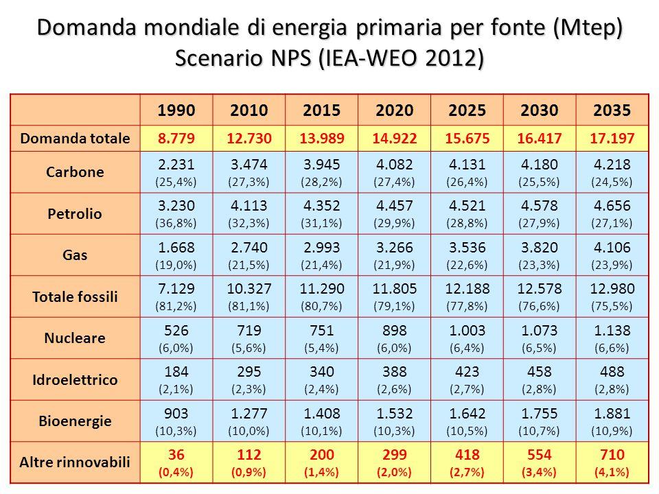 ©Giorgio Cau, Dimeca Università di Cagliari 14 Domanda mondiale di energia primaria per fonte (Mtep) Scenario NPS (IEA-WEO 2012) 1990201020152020202520302035 Domanda totale8.77912.73013.98914.92215.67516.41717.197 Carbone 2.231 (25,4%) 3.474 (27,3%) 3.945 (28,2%) 4.082 (27,4%) 4.131 (26,4%) 4.180 (25,5%) 4.218 (24,5%) Petrolio 3.230 (36,8%) 4.113 (32,3%) 4.352 (31,1%) 4.457 (29,9%) 4.521 (28,8%) 4.578 (27,9%) 4.656 (27,1%) Gas 1.668 (19,0%) 2.740 (21,5%) 2.993 (21,4%) 3.266 (21,9%) 3.536 (22,6%) 3.820 (23,3%) 4.106 (23,9%) Totale fossili 7.129 (81,2%) 10.327 (81,1%) 11.290 (80,7%) 11.805 (79,1%) 12.188 (77,8%) 12.578 (76,6%) 12.980 (75,5%) Nucleare 526 (6,0%) 719 (5,6%) 751 (5,4%) 898 (6,0%) 1.003 (6,4%) 1.073 (6,5%) 1.138 (6,6%) Idroelettrico 184 (2,1%) 295 (2,3%) 340 (2,4%) 388 (2,6%) 423 (2,7%) 458 (2,8%) 488 (2,8%) Bioenergie 903 (10,3%) 1.277 (10,0%) 1.408 (10,1%) 1.532 (10,3%) 1.642 (10,5%) 1.755 (10,7%) 1.881 (10,9%) Altre rinnovabili 36 (0,4%) 112 (0,9%) 200 (1,4%) 299 (2,0%) 418 (2,7%) 554 (3,4%) 710 (4,1%)