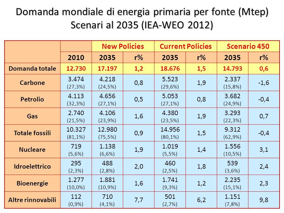 ©Giorgio Cau, Dimeca Università di Cagliari 15 Domanda mondiale di energia primaria per fonte (Mtep) Scenari al 2035 (IEA-WEO 2012) New PoliciesCurrent PoliciesScenario 450 20102035r%2035r%2035r% Domanda totale12.73017.1971,218.6761,514.7930,6 Carbone 3.474 (27,3%) 4.218 (24,5%) 0,8 5.523 (29,6%) 1,9 2.337 (15,8%) -1,6 Petrolio 4.113 (32,3%) 4.656 (27,1%) 0,5 5.053 (27,1%) 0,8 3.682 (24,9%) -0,4 Gas 2.740 (21,5%) 4.106 (23,9%) 1,6 4.380 (23,5%) 1,9 3.293 (22,3%) 0,7 Totale fossili 10.327 (81,1%) 12.980 (75,5%) 0,9 14.956 (80,1%) 1,5 9.312 (62,9%) -0,4 Nucleare 719 (5,6%) 1.138 (6,6%) 1,9 1.019 (5,5%) 1,4 1.556 (10,5%) 3,1 Idroelettrico 295 (2,3%) 488 (2,8%) 2,0 460 (2,5%) 1,8 539 (3,6%) 2,4 Bioenergie 1.277 (10,0%) 1.881 (10,9%) 1,6 1.741 (9,3%) 1,2 2.235 (15,1%) 2,3 Altre rinnovabili 112 (0,9%) 710 (4,1%) 7,7 501 (2,7%) 6,2 1.151 (7,8%) 9,8