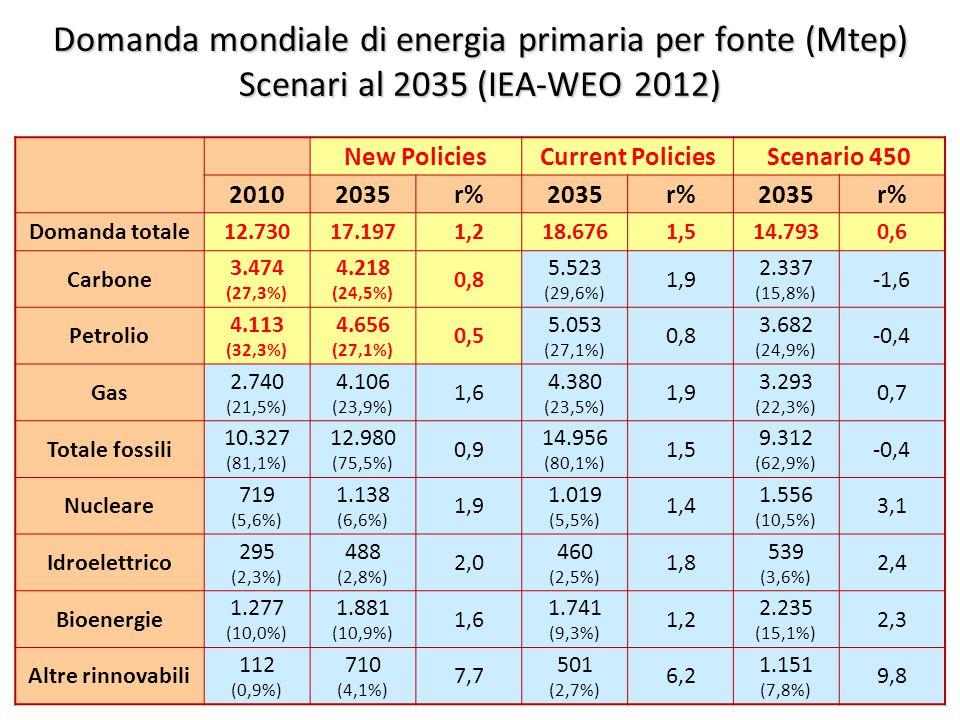 ©Giorgio Cau, Dimeca Università di Cagliari 16 Domanda mondiale di energia primaria per fonte (Mtep) Scenari al 2035 (IEA-WEO 2012) New PoliciesCurrent PoliciesScenario 450 20102035r%2035r%2035r% Domanda totale12.73017.1971,218.6761,514.7930,6 Carbone 3.474 (27,3%) 4.218 (24,5%) 0,8 5.523 (29,6%) 1,9 2.337 (15,8%) -1,6 Petrolio 4.113 (32,3%) 4.656 (27,1%) 0,5 5.053 (27,1%) 0,8 3.682 (24,9%) -0,4 Gas 2.740 (21,5%) 4.106 (23,9%) 1,6 4.380 (23,5%) 1,9 3.293 (22,3%) 0,7 Totale fossili 10.327 (81,1%) 12.980 (75,5%) 0,9 14.956 (80,1%) 1,5 9.312 (62,9%) -0,4 Nucleare 719 (5,6%) 1.138 (6,6%) 1,9 1.019 (5,5%) 1,4 1.556 (10,5%) 3,1 Idroelettrico 295 (2,3%) 488 (2,8%) 2,0 460 (2,5%) 1,8 539 (3,6%) 2,4 Bioenergie 1.277 (10,0%) 1.881 (10,9%) 1,6 1.741 (9,3%) 1,2 2.235 (15,1%) 2,3 Altre rinnovabili 112 (0,9%) 710 (4,1%) 7,7 501 (2,7%) 6,2 1.151 (7,8%) 9,8