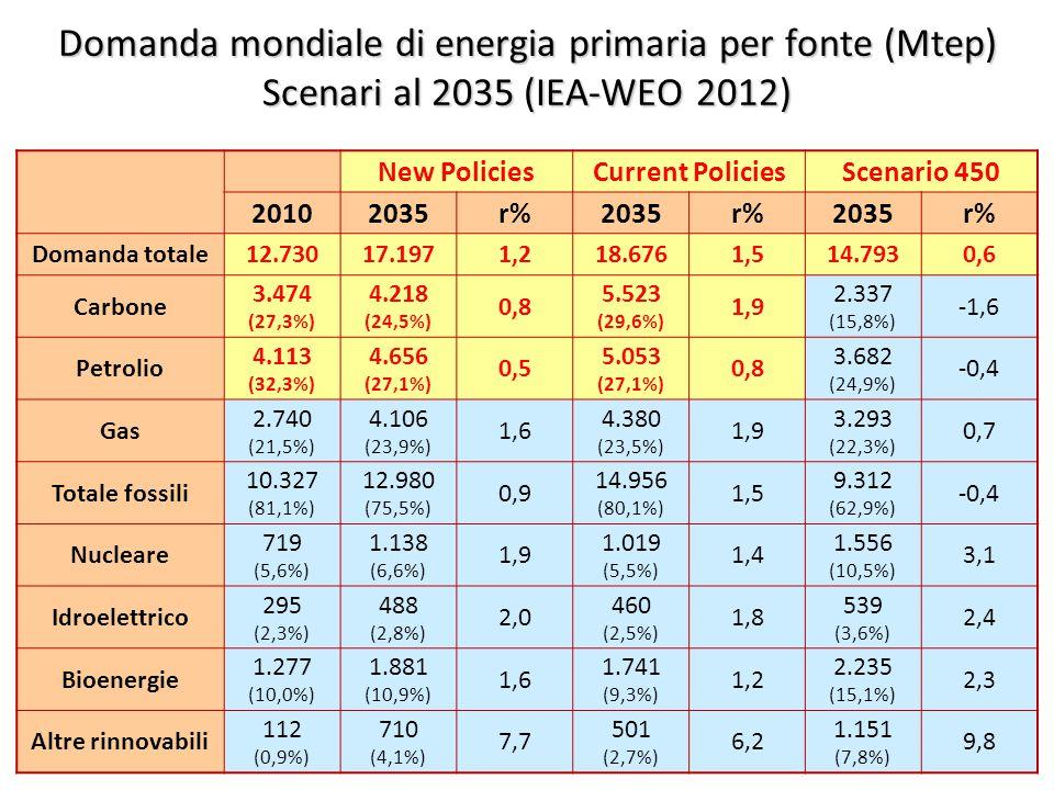 ©Giorgio Cau, Dimeca Università di Cagliari 17 Domanda mondiale di energia primaria per fonte (Mtep) Scenari al 2035 (IEA-WEO 2012) New PoliciesCurrent PoliciesScenario 450 20102035r%2035r%2035r% Domanda totale12.73017.1971,218.6761,514.7930,6 Carbone 3.474 (27,3%) 4.218 (24,5%) 0,8 5.523 (29,6%) 1,9 2.337 (15,8%) -1,6 Petrolio 4.113 (32,3%) 4.656 (27,1%) 0,5 5.053 (27,1%) 0,8 3.682 (24,9%) -0,4 Gas 2.740 (21,5%) 4.106 (23,9%) 1,6 4.380 (23,5%) 1,9 3.293 (22,3%) 0,7 Totale fossili 10.327 (81,1%) 12.980 (75,5%) 0,9 14.956 (80,1%) 1,5 9.312 (62,9%) -0,4 Nucleare 719 (5,6%) 1.138 (6,6%) 1,9 1.019 (5,5%) 1,4 1.556 (10,5%) 3,1 Idroelettrico 295 (2,3%) 488 (2,8%) 2,0 460 (2,5%) 1,8 539 (3,6%) 2,4 Bioenergie 1.277 (10,0%) 1.881 (10,9%) 1,6 1.741 (9,3%) 1,2 2.235 (15,1%) 2,3 Altre rinnovabili 112 (0,9%) 710 (4,1%) 7,7 501 (2,7%) 6,2 1.151 (7,8%) 9,8
