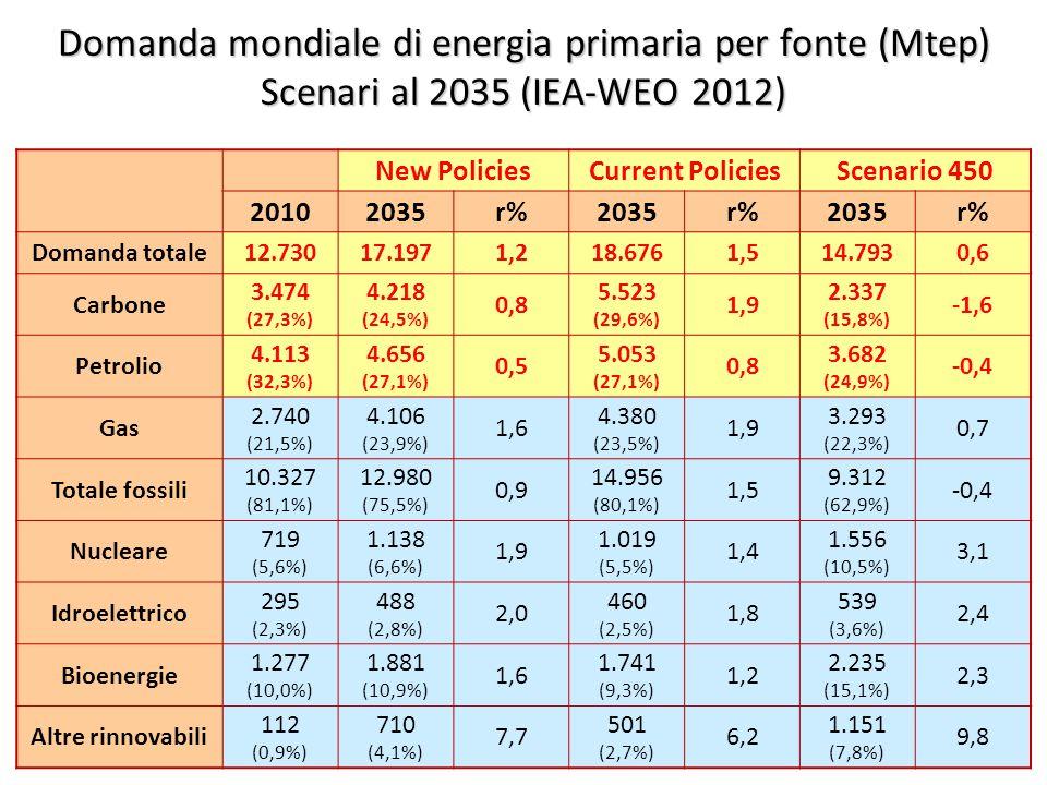 ©Giorgio Cau, Dimeca Università di Cagliari 18 Domanda mondiale di energia primaria per fonte (Mtep) Scenari al 2035 (IEA-WEO 2012) New PoliciesCurrent PoliciesScenario 450 20102035r%2035r%2035r% Domanda totale12.73017.1971,218.6761,514.7930,6 Carbone 3.474 (27,3%) 4.218 (24,5%) 0,8 5.523 (29,6%) 1,9 2.337 (15,8%) -1,6 Petrolio 4.113 (32,3%) 4.656 (27,1%) 0,5 5.053 (27,1%) 0,8 3.682 (24,9%) -0,4 Gas 2.740 (21,5%) 4.106 (23,9%) 1,6 4.380 (23,5%) 1,9 3.293 (22,3%) 0,7 Totale fossili 10.327 (81,1%) 12.980 (75,5%) 0,9 14.956 (80,1%) 1,5 9.312 (62,9%) -0,4 Nucleare 719 (5,6%) 1.138 (6,6%) 1,9 1.019 (5,5%) 1,4 1.556 (10,5%) 3,1 Idroelettrico 295 (2,3%) 488 (2,8%) 2,0 460 (2,5%) 1,8 539 (3,6%) 2,4 Bioenergie 1.277 (10,0%) 1.881 (10,9%) 1,6 1.741 (9,3%) 1,2 2.235 (15,1%) 2,3 Altre rinnovabili 112 (0,9%) 710 (4,1%) 7,7 501 (2,7%) 6,2 1.151 (7,8%) 9,8