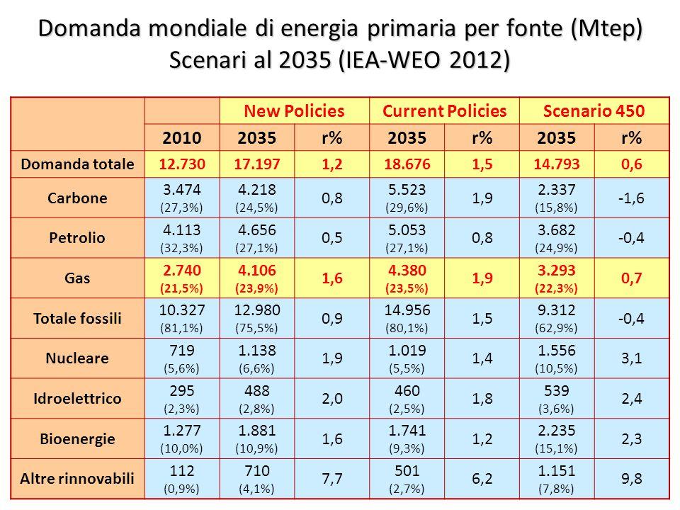 ©Giorgio Cau, Dimeca Università di Cagliari 19 Domanda mondiale di energia primaria per fonte (Mtep) Scenari al 2035 (IEA-WEO 2012) New PoliciesCurrent PoliciesScenario 450 20102035r%2035r%2035r% Domanda totale12.73017.1971,218.6761,514.7930,6 Carbone 3.474 (27,3%) 4.218 (24,5%) 0,8 5.523 (29,6%) 1,9 2.337 (15,8%) -1,6 Petrolio 4.113 (32,3%) 4.656 (27,1%) 0,5 5.053 (27,1%) 0,8 3.682 (24,9%) -0,4 Gas 2.740 (21,5%) 4.106 (23,9%) 1,6 4.380 (23,5%) 1,9 3.293 (22,3%) 0,7 Totale fossili 10.327 (81,1%) 12.980 (75,5%) 0,9 14.956 (80,1%) 1,5 9.312 (62,9%) -0,4 Nucleare 719 (5,6%) 1.138 (6,6%) 1,9 1.019 (5,5%) 1,4 1.556 (10,5%) 3,1 Idroelettrico 295 (2,3%) 488 (2,8%) 2,0 460 (2,5%) 1,8 539 (3,6%) 2,4 Bioenergie 1.277 (10,0%) 1.881 (10,9%) 1,6 1.741 (9,3%) 1,2 2.235 (15,1%) 2,3 Altre rinnovabili 112 (0,9%) 710 (4,1%) 7,7 501 (2,7%) 6,2 1.151 (7,8%) 9,8