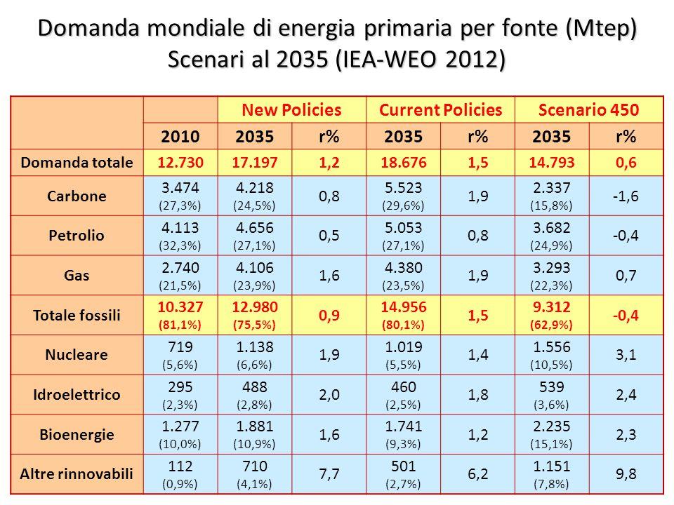 ©Giorgio Cau, Dimeca Università di Cagliari 20 Domanda mondiale di energia primaria per fonte (Mtep) Scenari al 2035 (IEA-WEO 2012) New PoliciesCurrent PoliciesScenario 450 20102035r%2035r%2035r% Domanda totale12.73017.1971,218.6761,514.7930,6 Carbone 3.474 (27,3%) 4.218 (24,5%) 0,8 5.523 (29,6%) 1,9 2.337 (15,8%) -1,6 Petrolio 4.113 (32,3%) 4.656 (27,1%) 0,5 5.053 (27,1%) 0,8 3.682 (24,9%) -0,4 Gas 2.740 (21,5%) 4.106 (23,9%) 1,6 4.380 (23,5%) 1,9 3.293 (22,3%) 0,7 Totale fossili 10.327 (81,1%) 12.980 (75,5%) 0,9 14.956 (80,1%) 1,5 9.312 (62,9%) -0,4 Nucleare 719 (5,6%) 1.138 (6,6%) 1,9 1.019 (5,5%) 1,4 1.556 (10,5%) 3,1 Idroelettrico 295 (2,3%) 488 (2,8%) 2,0 460 (2,5%) 1,8 539 (3,6%) 2,4 Bioenergie 1.277 (10,0%) 1.881 (10,9%) 1,6 1.741 (9,3%) 1,2 2.235 (15,1%) 2,3 Altre rinnovabili 112 (0,9%) 710 (4,1%) 7,7 501 (2,7%) 6,2 1.151 (7,8%) 9,8