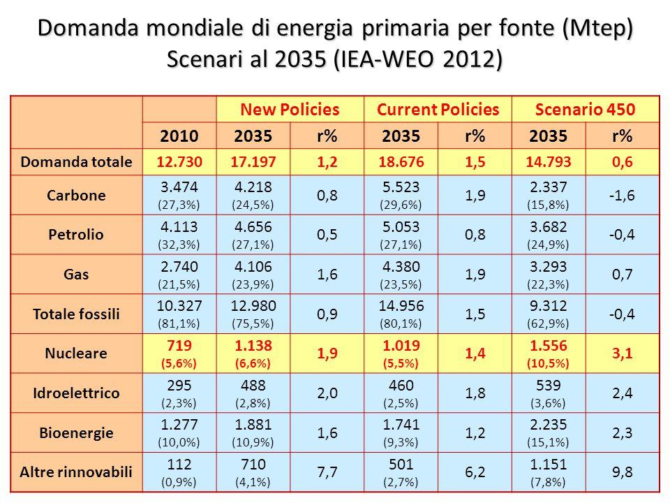 ©Giorgio Cau, Dimeca Università di Cagliari 21 Domanda mondiale di energia primaria per fonte (Mtep) Scenari al 2035 (IEA-WEO 2012) New PoliciesCurrent PoliciesScenario 450 20102035r%2035r%2035r% Domanda totale12.73017.1971,218.6761,514.7930,6 Carbone 3.474 (27,3%) 4.218 (24,5%) 0,8 5.523 (29,6%) 1,9 2.337 (15,8%) -1,6 Petrolio 4.113 (32,3%) 4.656 (27,1%) 0,5 5.053 (27,1%) 0,8 3.682 (24,9%) -0,4 Gas 2.740 (21,5%) 4.106 (23,9%) 1,6 4.380 (23,5%) 1,9 3.293 (22,3%) 0,7 Totale fossili 10.327 (81,1%) 12.980 (75,5%) 0,9 14.956 (80,1%) 1,5 9.312 (62,9%) -0,4 Nucleare 719 (5,6%) 1.138 (6,6%) 1,9 1.019 (5,5%) 1,4 1.556 (10,5%) 3,1 Idroelettrico 295 (2,3%) 488 (2,8%) 2,0 460 (2,5%) 1,8 539 (3,6%) 2,4 Bioenergie 1.277 (10,0%) 1.881 (10,9%) 1,6 1.741 (9,3%) 1,2 2.235 (15,1%) 2,3 Altre rinnovabili 112 (0,9%) 710 (4,1%) 7,7 501 (2,7%) 6,2 1.151 (7,8%) 9,8