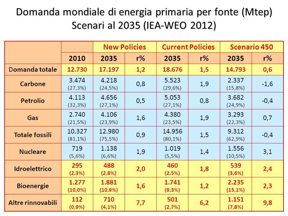 ©Giorgio Cau, Dimeca Università di Cagliari 22 Domanda mondiale di energia primaria per fonte (Mtep) Scenari al 2035 (IEA-WEO 2012) New PoliciesCurrent PoliciesScenario 450 20102035r%2035r%2035r% Domanda totale12.73017.1971,218.6761,514.7930,6 Carbone 3.474 (27,3%) 4.218 (24,5%) 0,8 5.523 (29,6%) 1,9 2.337 (15,8%) -1,6 Petrolio 4.113 (32,3%) 4.656 (27,1%) 0,5 5.053 (27,1%) 0,8 3.682 (24,9%) -0,4 Gas 2.740 (21,5%) 4.106 (23,9%) 1,6 4.380 (23,5%) 1,9 3.293 (22,3%) 0,7 Totale fossili 10.327 (81,1%) 12.980 (75,5%) 0,9 14.956 (80,1%) 1,5 9.312 (62,9%) -0,4 Nucleare 719 (5,6%) 1.138 (6,6%) 1,9 1.019 (5,5%) 1,4 1.556 (10,5%) 3,1 Idroelettrico 295 (2,3%) 488 (2,8%) 2,0 460 (2,5%) 1,8 539 (3,6%) 2,4 Bioenergie 1.277 (10,0%) 1.881 (10,9%) 1,6 1.741 (9,3%) 1,2 2.235 (15,1%) 2,3 Altre rinnovabili 112 (0,9%) 710 (4,1%) 7,7 501 (2,7%) 6,2 1.151 (7,8%) 9,8