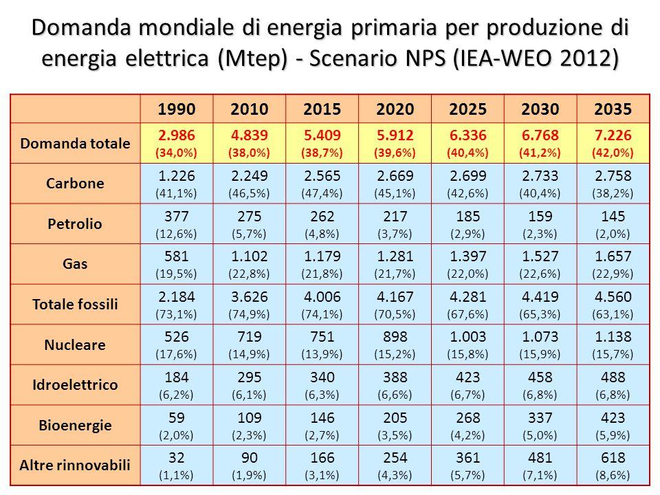 ©Giorgio Cau, Dimeca Università di Cagliari 24 Domanda mondiale di energia primaria per produzione di energia elettrica (Mtep) - Scenario NPS (IEA-WEO 2012) 1990201020152020202520302035 Domanda totale 2.986 (34,0%) 4.839 (38,0%) 5.409 (38,7%) 5.912 (39,6%) 6.336 (40,4%) 6.768 (41,2%) 7.226 (42,0%) Carbone 1.226 (41,1%) 2.249 (46,5%) 2.565 (47,4%) 2.669 (45,1%) 2.699 (42,6%) 2.733 (40,4%) 2.758 (38,2%) Petrolio 377 (12,6%) 275 (5,7%) 262 (4,8%) 217 (3,7%) 185 (2,9%) 159 (2,3%) 145 (2,0%) Gas 581 (19,5%) 1.102 (22,8%) 1.179 (21,8%) 1.281 (21,7%) 1.397 (22,0%) 1.527 (22,6%) 1.657 (22,9%) Totale fossili 2.184 (73,1%) 3.626 (74,9%) 4.006 (74,1%) 4.167 (70,5%) 4.281 (67,6%) 4.419 (65,3%) 4.560 (63,1%) Nucleare 526 (17,6%) 719 (14,9%) 751 (13,9%) 898 (15,2%) 1.003 (15,8%) 1.073 (15,9%) 1.138 (15,7%) Idroelettrico 184 (6,2%) 295 (6,1%) 340 (6,3%) 388 (6,6%) 423 (6,7%) 458 (6,8%) 488 (6,8%) Bioenergie 59 (2,0%) 109 (2,3%) 146 (2,7%) 205 (3,5%) 268 (4,2%) 337 (5,0%) 423 (5,9%) Altre rinnovabili 32 (1,1%) 90 (1,9%) 166 (3,1%) 254 (4,3%) 361 (5,7%) 481 (7,1%) 618 (8,6%)