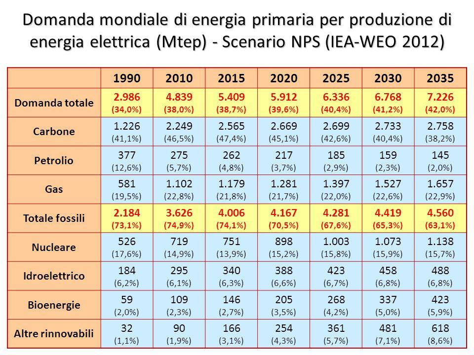 ©Giorgio Cau, Dimeca Università di Cagliari 25 Domanda mondiale di energia primaria per produzione di energia elettrica (Mtep) - Scenario NPS (IEA-WEO 2012) 1990201020152020202520302035 Domanda totale 2.986 (34,0%) 4.839 (38,0%) 5.409 (38,7%) 5.912 (39,6%) 6.336 (40,4%) 6.768 (41,2%) 7.226 (42,0%) Carbone 1.226 (41,1%) 2.249 (46,5%) 2.565 (47,4%) 2.669 (45,1%) 2.699 (42,6%) 2.733 (40,4%) 2.758 (38,2%) Petrolio 377 (12,6%) 275 (5,7%) 262 (4,8%) 217 (3,7%) 185 (2,9%) 159 (2,3%) 145 (2,0%) Gas 581 (19,5%) 1.102 (22,8%) 1.179 (21,8%) 1.281 (21,7%) 1.397 (22,0%) 1.527 (22,6%) 1.657 (22,9%) Totale fossili 2.184 (73,1%) 3.626 (74,9%) 4.006 (74,1%) 4.167 (70,5%) 4.281 (67,6%) 4.419 (65,3%) 4.560 (63,1%) Nucleare 526 (17,6%) 719 (14,9%) 751 (13,9%) 898 (15,2%) 1.003 (15,8%) 1.073 (15,9%) 1.138 (15,7%) Idroelettrico 184 (6,2%) 295 (6,1%) 340 (6,3%) 388 (6,6%) 423 (6,7%) 458 (6,8%) 488 (6,8%) Bioenergie 59 (2,0%) 109 (2,3%) 146 (2,7%) 205 (3,5%) 268 (4,2%) 337 (5,0%) 423 (5,9%) Altre rinnovabili 32 (1,1%) 90 (1,9%) 166 (3,1%) 254 (4,3%) 361 (5,7%) 481 (7,1%) 618 (8,6%)