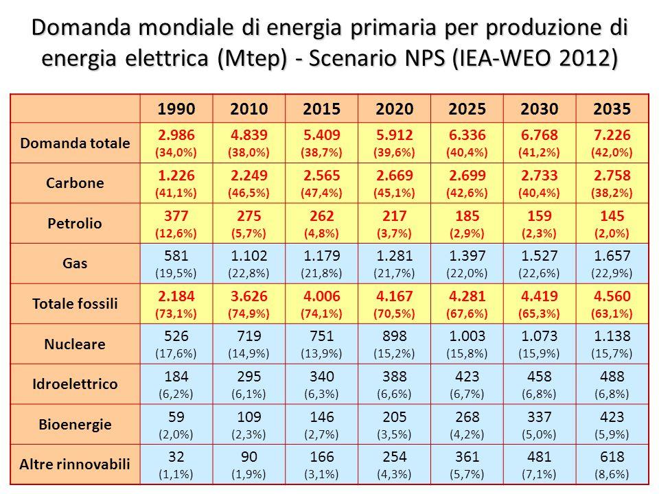 ©Giorgio Cau, Dimeca Università di Cagliari 26 Domanda mondiale di energia primaria per produzione di energia elettrica (Mtep) - Scenario NPS (IEA-WEO 2012) 1990201020152020202520302035 Domanda totale 2.986 (34,0%) 4.839 (38,0%) 5.409 (38,7%) 5.912 (39,6%) 6.336 (40,4%) 6.768 (41,2%) 7.226 (42,0%) Carbone 1.226 (41,1%) 2.249 (46,5%) 2.565 (47,4%) 2.669 (45,1%) 2.699 (42,6%) 2.733 (40,4%) 2.758 (38,2%) Petrolio 377 (12,6%) 275 (5,7%) 262 (4,8%) 217 (3,7%) 185 (2,9%) 159 (2,3%) 145 (2,0%) Gas 581 (19,5%) 1.102 (22,8%) 1.179 (21,8%) 1.281 (21,7%) 1.397 (22,0%) 1.527 (22,6%) 1.657 (22,9%) Totale fossili 2.184 (73,1%) 3.626 (74,9%) 4.006 (74,1%) 4.167 (70,5%) 4.281 (67,6%) 4.419 (65,3%) 4.560 (63,1%) Nucleare 526 (17,6%) 719 (14,9%) 751 (13,9%) 898 (15,2%) 1.003 (15,8%) 1.073 (15,9%) 1.138 (15,7%) Idroelettrico 184 (6,2%) 295 (6,1%) 340 (6,3%) 388 (6,6%) 423 (6,7%) 458 (6,8%) 488 (6,8%) Bioenergie 59 (2,0%) 109 (2,3%) 146 (2,7%) 205 (3,5%) 268 (4,2%) 337 (5,0%) 423 (5,9%) Altre rinnovabili 32 (1,1%) 90 (1,9%) 166 (3,1%) 254 (4,3%) 361 (5,7%) 481 (7,1%) 618 (8,6%)