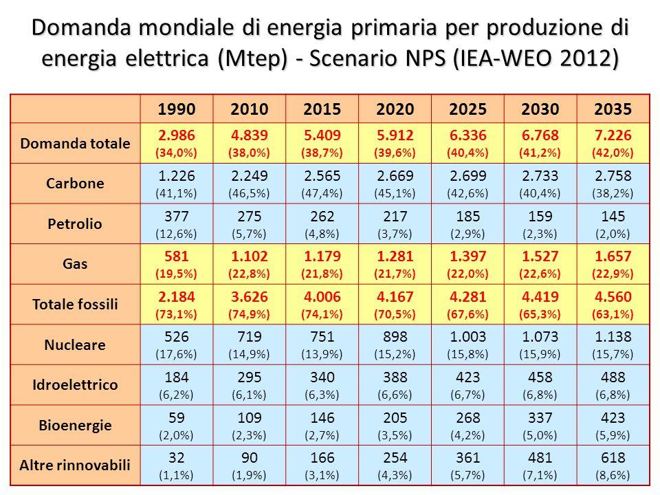 ©Giorgio Cau, Dimeca Università di Cagliari 27 Domanda mondiale di energia primaria per produzione di energia elettrica (Mtep) - Scenario NPS (IEA-WEO 2012) 1990201020152020202520302035 Domanda totale 2.986 (34,0%) 4.839 (38,0%) 5.409 (38,7%) 5.912 (39,6%) 6.336 (40,4%) 6.768 (41,2%) 7.226 (42,0%) Carbone 1.226 (41,1%) 2.249 (46,5%) 2.565 (47,4%) 2.669 (45,1%) 2.699 (42,6%) 2.733 (40,4%) 2.758 (38,2%) Petrolio 377 (12,6%) 275 (5,7%) 262 (4,8%) 217 (3,7%) 185 (2,9%) 159 (2,3%) 145 (2,0%) Gas 581 (19,5%) 1.102 (22,8%) 1.179 (21,8%) 1.281 (21,7%) 1.397 (22,0%) 1.527 (22,6%) 1.657 (22,9%) Totale fossili 2.184 (73,1%) 3.626 (74,9%) 4.006 (74,1%) 4.167 (70,5%) 4.281 (67,6%) 4.419 (65,3%) 4.560 (63,1%) Nucleare 526 (17,6%) 719 (14,9%) 751 (13,9%) 898 (15,2%) 1.003 (15,8%) 1.073 (15,9%) 1.138 (15,7%) Idroelettrico 184 (6,2%) 295 (6,1%) 340 (6,3%) 388 (6,6%) 423 (6,7%) 458 (6,8%) 488 (6,8%) Bioenergie 59 (2,0%) 109 (2,3%) 146 (2,7%) 205 (3,5%) 268 (4,2%) 337 (5,0%) 423 (5,9%) Altre rinnovabili 32 (1,1%) 90 (1,9%) 166 (3,1%) 254 (4,3%) 361 (5,7%) 481 (7,1%) 618 (8,6%)