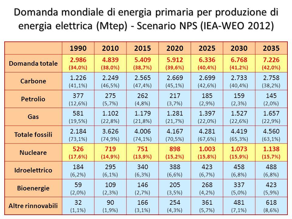 ©Giorgio Cau, Dimeca Università di Cagliari 28 Domanda mondiale di energia primaria per produzione di energia elettrica (Mtep) - Scenario NPS (IEA-WEO 2012) 1990201020152020202520302035 Domanda totale 2.986 (34,0%) 4.839 (38,0%) 5.409 (38,7%) 5.912 (39,6%) 6.336 (40,4%) 6.768 (41,2%) 7.226 (42,0%) Carbone 1.226 (41,1%) 2.249 (46,5%) 2.565 (47,4%) 2.669 (45,1%) 2.699 (42,6%) 2.733 (40,4%) 2.758 (38,2%) Petrolio 377 (12,6%) 275 (5,7%) 262 (4,8%) 217 (3,7%) 185 (2,9%) 159 (2,3%) 145 (2,0%) Gas 581 (19,5%) 1.102 (22,8%) 1.179 (21,8%) 1.281 (21,7%) 1.397 (22,0%) 1.527 (22,6%) 1.657 (22,9%) Totale fossili 2.184 (73,1%) 3.626 (74,9%) 4.006 (74,1%) 4.167 (70,5%) 4.281 (67,6%) 4.419 (65,3%) 4.560 (63,1%) Nucleare 526 (17,6%) 719 (14,9%) 751 (13,9%) 898 (15,2%) 1.003 (15,8%) 1.073 (15,9%) 1.138 (15,7%) Idroelettrico 184 (6,2%) 295 (6,1%) 340 (6,3%) 388 (6,6%) 423 (6,7%) 458 (6,8%) 488 (6,8%) Bioenergie 59 (2,0%) 109 (2,3%) 146 (2,7%) 205 (3,5%) 268 (4,2%) 337 (5,0%) 423 (5,9%) Altre rinnovabili 32 (1,1%) 90 (1,9%) 166 (3,1%) 254 (4,3%) 361 (5,7%) 481 (7,1%) 618 (8,6%)