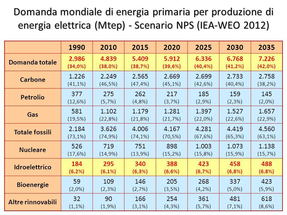©Giorgio Cau, Dimeca Università di Cagliari 29 Domanda mondiale di energia primaria per produzione di energia elettrica (Mtep) - Scenario NPS (IEA-WEO 2012) 1990201020152020202520302035 Domanda totale 2.986 (34,0%) 4.839 (38,0%) 5.409 (38,7%) 5.912 (39,6%) 6.336 (40,4%) 6.768 (41,2%) 7.226 (42,0%) Carbone 1.226 (41,1%) 2.249 (46,5%) 2.565 (47,4%) 2.669 (45,1%) 2.699 (42,6%) 2.733 (40,4%) 2.758 (38,2%) Petrolio 377 (12,6%) 275 (5,7%) 262 (4,8%) 217 (3,7%) 185 (2,9%) 159 (2,3%) 145 (2,0%) Gas 581 (19,5%) 1.102 (22,8%) 1.179 (21,8%) 1.281 (21,7%) 1.397 (22,0%) 1.527 (22,6%) 1.657 (22,9%) Totale fossili 2.184 (73,1%) 3.626 (74,9%) 4.006 (74,1%) 4.167 (70,5%) 4.281 (67,6%) 4.419 (65,3%) 4.560 (63,1%) Nucleare 526 (17,6%) 719 (14,9%) 751 (13,9%) 898 (15,2%) 1.003 (15,8%) 1.073 (15,9%) 1.138 (15,7%) Idroelettrico 184 (6,2%) 295 (6,1%) 340 (6,3%) 388 (6,6%) 423 (6,7%) 458 (6,8%) 488 (6,8%) Bioenergie 59 (2,0%) 109 (2,3%) 146 (2,7%) 205 (3,5%) 268 (4,2%) 337 (5,0%) 423 (5,9%) Altre rinnovabili 32 (1,1%) 90 (1,9%) 166 (3,1%) 254 (4,3%) 361 (5,7%) 481 (7,1%) 618 (8,6%)