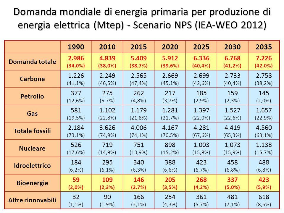 ©Giorgio Cau, Dimeca Università di Cagliari 30 Domanda mondiale di energia primaria per produzione di energia elettrica (Mtep) - Scenario NPS (IEA-WEO 2012) 1990201020152020202520302035 Domanda totale 2.986 (34,0%) 4.839 (38,0%) 5.409 (38,7%) 5.912 (39,6%) 6.336 (40,4%) 6.768 (41,2%) 7.226 (42,0%) Carbone 1.226 (41,1%) 2.249 (46,5%) 2.565 (47,4%) 2.669 (45,1%) 2.699 (42,6%) 2.733 (40,4%) 2.758 (38,2%) Petrolio 377 (12,6%) 275 (5,7%) 262 (4,8%) 217 (3,7%) 185 (2,9%) 159 (2,3%) 145 (2,0%) Gas 581 (19,5%) 1.102 (22,8%) 1.179 (21,8%) 1.281 (21,7%) 1.397 (22,0%) 1.527 (22,6%) 1.657 (22,9%) Totale fossili 2.184 (73,1%) 3.626 (74,9%) 4.006 (74,1%) 4.167 (70,5%) 4.281 (67,6%) 4.419 (65,3%) 4.560 (63,1%) Nucleare 526 (17,6%) 719 (14,9%) 751 (13,9%) 898 (15,2%) 1.003 (15,8%) 1.073 (15,9%) 1.138 (15,7%) Idroelettrico 184 (6,2%) 295 (6,1%) 340 (6,3%) 388 (6,6%) 423 (6,7%) 458 (6,8%) 488 (6,8%) Bioenergie 59 (2,0%) 109 (2,3%) 146 (2,7%) 205 (3,5%) 268 (4,2%) 337 (5,0%) 423 (5,9%) Altre rinnovabili 32 (1,1%) 90 (1,9%) 166 (3,1%) 254 (4,3%) 361 (5,7%) 481 (7,1%) 618 (8,6%)