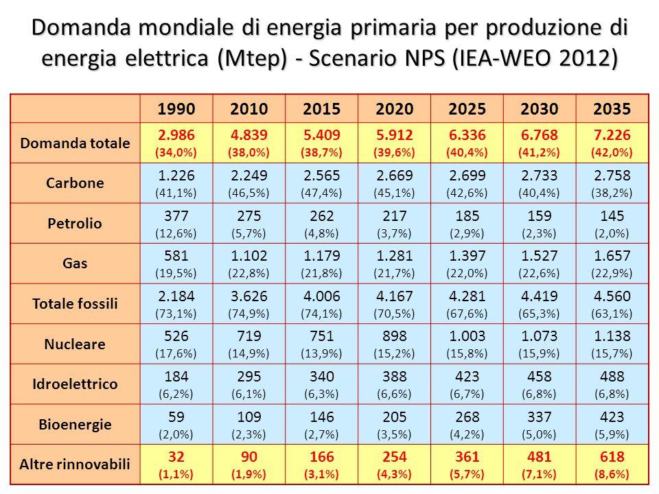 ©Giorgio Cau, Dimeca Università di Cagliari 31 Domanda mondiale di energia primaria per produzione di energia elettrica (Mtep) - Scenario NPS (IEA-WEO 2012) 1990201020152020202520302035 Domanda totale 2.986 (34,0%) 4.839 (38,0%) 5.409 (38,7%) 5.912 (39,6%) 6.336 (40,4%) 6.768 (41,2%) 7.226 (42,0%) Carbone 1.226 (41,1%) 2.249 (46,5%) 2.565 (47,4%) 2.669 (45,1%) 2.699 (42,6%) 2.733 (40,4%) 2.758 (38,2%) Petrolio 377 (12,6%) 275 (5,7%) 262 (4,8%) 217 (3,7%) 185 (2,9%) 159 (2,3%) 145 (2,0%) Gas 581 (19,5%) 1.102 (22,8%) 1.179 (21,8%) 1.281 (21,7%) 1.397 (22,0%) 1.527 (22,6%) 1.657 (22,9%) Totale fossili 2.184 (73,1%) 3.626 (74,9%) 4.006 (74,1%) 4.167 (70,5%) 4.281 (67,6%) 4.419 (65,3%) 4.560 (63,1%) Nucleare 526 (17,6%) 719 (14,9%) 751 (13,9%) 898 (15,2%) 1.003 (15,8%) 1.073 (15,9%) 1.138 (15,7%) Idroelettrico 184 (6,2%) 295 (6,1%) 340 (6,3%) 388 (6,6%) 423 (6,7%) 458 (6,8%) 488 (6,8%) Bioenergie 59 (2,0%) 109 (2,3%) 146 (2,7%) 205 (3,5%) 268 (4,2%) 337 (5,0%) 423 (5,9%) Altre rinnovabili 32 (1,1%) 90 (1,9%) 166 (3,1%) 254 (4,3%) 361 (5,7%) 481 (7,1%) 618 (8,6%)