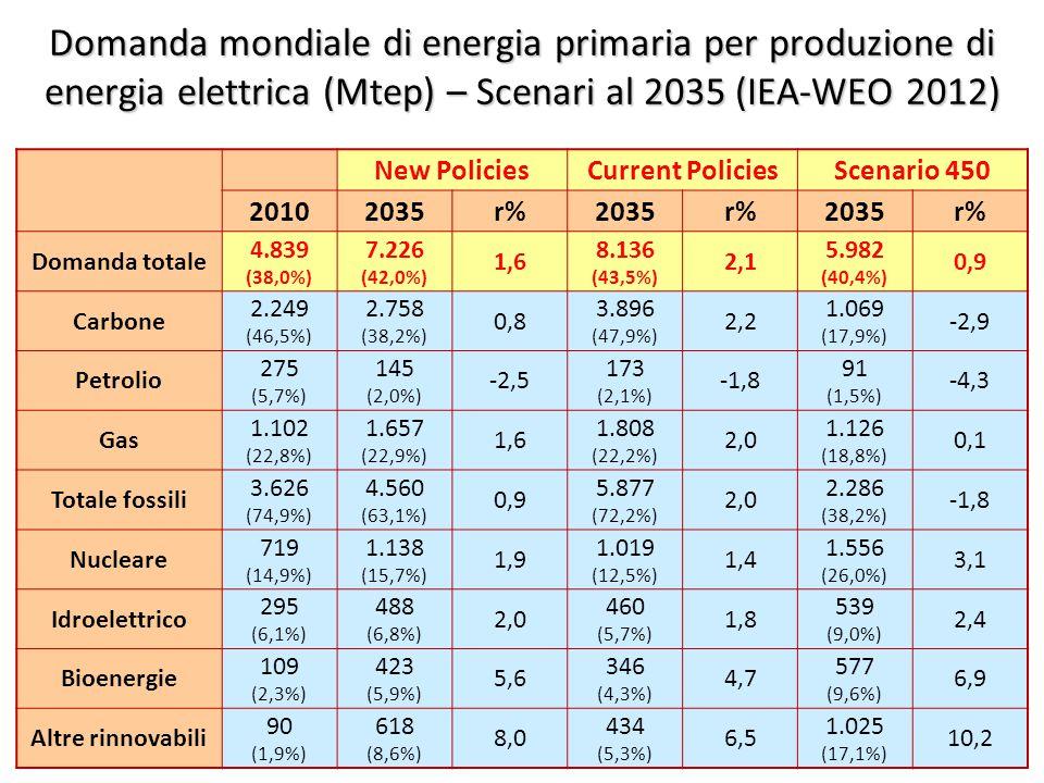 ©Giorgio Cau, Dimeca Università di Cagliari 32 Domanda mondiale di energia primaria per produzione di energia elettrica (Mtep) – Scenari al 2035 (IEA-WEO 2012) New PoliciesCurrent PoliciesScenario 450 20102035r%2035r%2035r% Domanda totale 4.839 (38,0%) 7.226 (42,0%) 1,6 8.136 (43,5%) 2,1 5.982 (40,4%) 0,9 Carbone 2.249 (46,5%) 2.758 (38,2%) 0,8 3.896 (47,9%) 2,2 1.069 (17,9%) -2,9 Petrolio 275 (5,7%) 145 (2,0%) -2,5 173 (2,1%) -1,8 91 (1,5%) -4,3 Gas 1.102 (22,8%) 1.657 (22,9%) 1,6 1.808 (22,2%) 2,0 1.126 (18,8%) 0,1 Totale fossili 3.626 (74,9%) 4.560 (63,1%) 0,9 5.877 (72,2%) 2,0 2.286 (38,2%) -1,8 Nucleare 719 (14,9%) 1.138 (15,7%) 1,9 1.019 (12,5%) 1,4 1.556 (26,0%) 3,1 Idroelettrico 295 (6,1%) 488 (6,8%) 2,0 460 (5,7%) 1,8 539 (9,0%) 2,4 Bioenergie 109 (2,3%) 423 (5,9%) 5,6 346 (4,3%) 4,7 577 (9,6%) 6,9 Altre rinnovabili 90 (1,9%) 618 (8,6%) 8,0 434 (5,3%) 6,5 1.025 (17,1%) 10,2