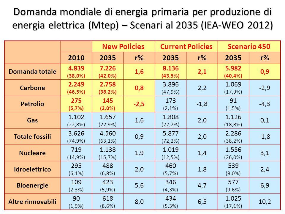 ©Giorgio Cau, Dimeca Università di Cagliari 33 Domanda mondiale di energia primaria per produzione di energia elettrica (Mtep) – Scenari al 2035 (IEA-WEO 2012) New PoliciesCurrent PoliciesScenario 450 20102035r%2035r%2035r% Domanda totale 4.839 (38,0%) 7.226 (42,0%) 1,6 8.136 (43,5%) 2,1 5.982 (40,4%) 0,9 Carbone 2.249 (46,5%) 2.758 (38,2%) 0,8 3.896 (47,9%) 2,2 1.069 (17,9%) -2,9 Petrolio 275 (5,7%) 145 (2,0%) -2,5 173 (2,1%) -1,8 91 (1,5%) -4,3 Gas 1.102 (22,8%) 1.657 (22,9%) 1,6 1.808 (22,2%) 2,0 1.126 (18,8%) 0,1 Totale fossili 3.626 (74,9%) 4.560 (63,1%) 0,9 5.877 (72,2%) 2,0 2.286 (38,2%) -1,8 Nucleare 719 (14,9%) 1.138 (15,7%) 1,9 1.019 (12,5%) 1,4 1.556 (26,0%) 3,1 Idroelettrico 295 (6,1%) 488 (6,8%) 2,0 460 (5,7%) 1,8 539 (9,0%) 2,4 Bioenergie 109 (2,3%) 423 (5,9%) 5,6 346 (4,3%) 4,7 577 (9,6%) 6,9 Altre rinnovabili 90 (1,9%) 618 (8,6%) 8,0 434 (5,3%) 6,5 1.025 (17,1%) 10,2