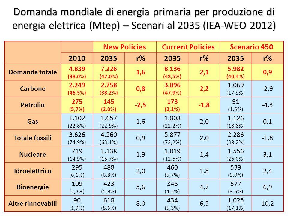 ©Giorgio Cau, Dimeca Università di Cagliari 34 Domanda mondiale di energia primaria per produzione di energia elettrica (Mtep) – Scenari al 2035 (IEA-WEO 2012) New PoliciesCurrent PoliciesScenario 450 20102035r%2035r%2035r% Domanda totale 4.839 (38,0%) 7.226 (42,0%) 1,6 8.136 (43,5%) 2,1 5.982 (40,4%) 0,9 Carbone 2.249 (46,5%) 2.758 (38,2%) 0,8 3.896 (47,9%) 2,2 1.069 (17,9%) -2,9 Petrolio 275 (5,7%) 145 (2,0%) -2,5 173 (2,1%) -1,8 91 (1,5%) -4,3 Gas 1.102 (22,8%) 1.657 (22,9%) 1,6 1.808 (22,2%) 2,0 1.126 (18,8%) 0,1 Totale fossili 3.626 (74,9%) 4.560 (63,1%) 0,9 5.877 (72,2%) 2,0 2.286 (38,2%) -1,8 Nucleare 719 (14,9%) 1.138 (15,7%) 1,9 1.019 (12,5%) 1,4 1.556 (26,0%) 3,1 Idroelettrico 295 (6,1%) 488 (6,8%) 2,0 460 (5,7%) 1,8 539 (9,0%) 2,4 Bioenergie 109 (2,3%) 423 (5,9%) 5,6 346 (4,3%) 4,7 577 (9,6%) 6,9 Altre rinnovabili 90 (1,9%) 618 (8,6%) 8,0 434 (5,3%) 6,5 1.025 (17,1%) 10,2