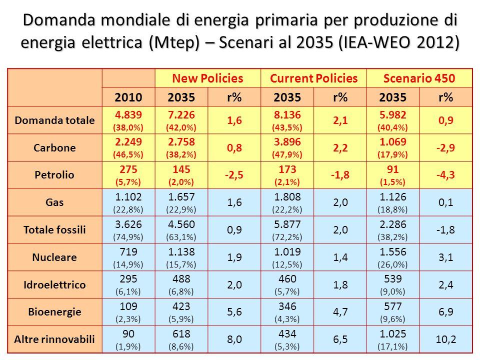 ©Giorgio Cau, Dimeca Università di Cagliari 35 Domanda mondiale di energia primaria per produzione di energia elettrica (Mtep) – Scenari al 2035 (IEA-WEO 2012) New PoliciesCurrent PoliciesScenario 450 20102035r%2035r%2035r% Domanda totale 4.839 (38,0%) 7.226 (42,0%) 1,6 8.136 (43,5%) 2,1 5.982 (40,4%) 0,9 Carbone 2.249 (46,5%) 2.758 (38,2%) 0,8 3.896 (47,9%) 2,2 1.069 (17,9%) -2,9 Petrolio 275 (5,7%) 145 (2,0%) -2,5 173 (2,1%) -1,8 91 (1,5%) -4,3 Gas 1.102 (22,8%) 1.657 (22,9%) 1,6 1.808 (22,2%) 2,0 1.126 (18,8%) 0,1 Totale fossili 3.626 (74,9%) 4.560 (63,1%) 0,9 5.877 (72,2%) 2,0 2.286 (38,2%) -1,8 Nucleare 719 (14,9%) 1.138 (15,7%) 1,9 1.019 (12,5%) 1,4 1.556 (26,0%) 3,1 Idroelettrico 295 (6,1%) 488 (6,8%) 2,0 460 (5,7%) 1,8 539 (9,0%) 2,4 Bioenergie 109 (2,3%) 423 (5,9%) 5,6 346 (4,3%) 4,7 577 (9,6%) 6,9 Altre rinnovabili 90 (1,9%) 618 (8,6%) 8,0 434 (5,3%) 6,5 1.025 (17,1%) 10,2