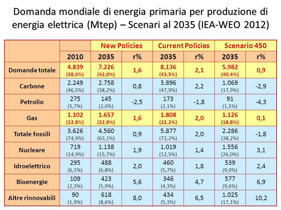 ©Giorgio Cau, Dimeca Università di Cagliari 36 Domanda mondiale di energia primaria per produzione di energia elettrica (Mtep) – Scenari al 2035 (IEA-WEO 2012) New PoliciesCurrent PoliciesScenario 450 20102035r%2035r%2035r% Domanda totale 4.839 (38,0%) 7.226 (42,0%) 1,6 8.136 (43,5%) 2,1 5.982 (40,4%) 0,9 Carbone 2.249 (46,5%) 2.758 (38,2%) 0,8 3.896 (47,9%) 2,2 1.069 (17,9%) -2,9 Petrolio 275 (5,7%) 145 (2,0%) -2,5 173 (2,1%) -1,8 91 (1,5%) -4,3 Gas 1.102 (22,8%) 1.657 (22,9%) 1,6 1.808 (22,2%) 2,0 1.126 (18,8%) 0,1 Totale fossili 3.626 (74,9%) 4.560 (63,1%) 0,9 5.877 (72,2%) 2,0 2.286 (38,2%) -1,8 Nucleare 719 (14,9%) 1.138 (15,7%) 1,9 1.019 (12,5%) 1,4 1.556 (26,0%) 3,1 Idroelettrico 295 (6,1%) 488 (6,8%) 2,0 460 (5,7%) 1,8 539 (9,0%) 2,4 Bioenergie 109 (2,3%) 423 (5,9%) 5,6 346 (4,3%) 4,7 577 (9,6%) 6,9 Altre rinnovabili 90 (1,9%) 618 (8,6%) 8,0 434 (5,3%) 6,5 1.025 (17,1%) 10,2