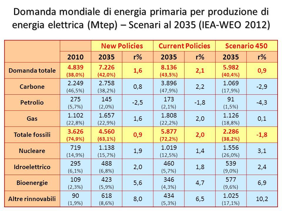 ©Giorgio Cau, Dimeca Università di Cagliari 37 Domanda mondiale di energia primaria per produzione di energia elettrica (Mtep) – Scenari al 2035 (IEA-WEO 2012) New PoliciesCurrent PoliciesScenario 450 20102035r%2035r%2035r% Domanda totale 4.839 (38,0%) 7.226 (42,0%) 1,6 8.136 (43,5%) 2,1 5.982 (40,4%) 0,9 Carbone 2.249 (46,5%) 2.758 (38,2%) 0,8 3.896 (47,9%) 2,2 1.069 (17,9%) -2,9 Petrolio 275 (5,7%) 145 (2,0%) -2,5 173 (2,1%) -1,8 91 (1,5%) -4,3 Gas 1.102 (22,8%) 1.657 (22,9%) 1,6 1.808 (22,2%) 2,0 1.126 (18,8%) 0,1 Totale fossili 3.626 (74,9%) 4.560 (63,1%) 0,9 5.877 (72,2%) 2,0 2.286 (38,2%) -1,8 Nucleare 719 (14,9%) 1.138 (15,7%) 1,9 1.019 (12,5%) 1,4 1.556 (26,0%) 3,1 Idroelettrico 295 (6,1%) 488 (6,8%) 2,0 460 (5,7%) 1,8 539 (9,0%) 2,4 Bioenergie 109 (2,3%) 423 (5,9%) 5,6 346 (4,3%) 4,7 577 (9,6%) 6,9 Altre rinnovabili 90 (1,9%) 618 (8,6%) 8,0 434 (5,3%) 6,5 1.025 (17,1%) 10,2