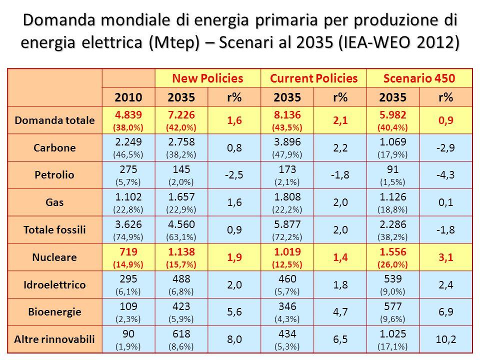 ©Giorgio Cau, Dimeca Università di Cagliari 38 Domanda mondiale di energia primaria per produzione di energia elettrica (Mtep) – Scenari al 2035 (IEA-WEO 2012) New PoliciesCurrent PoliciesScenario 450 20102035r%2035r%2035r% Domanda totale 4.839 (38,0%) 7.226 (42,0%) 1,6 8.136 (43,5%) 2,1 5.982 (40,4%) 0,9 Carbone 2.249 (46,5%) 2.758 (38,2%) 0,8 3.896 (47,9%) 2,2 1.069 (17,9%) -2,9 Petrolio 275 (5,7%) 145 (2,0%) -2,5 173 (2,1%) -1,8 91 (1,5%) -4,3 Gas 1.102 (22,8%) 1.657 (22,9%) 1,6 1.808 (22,2%) 2,0 1.126 (18,8%) 0,1 Totale fossili 3.626 (74,9%) 4.560 (63,1%) 0,9 5.877 (72,2%) 2,0 2.286 (38,2%) -1,8 Nucleare 719 (14,9%) 1.138 (15,7%) 1,9 1.019 (12,5%) 1,4 1.556 (26,0%) 3,1 Idroelettrico 295 (6,1%) 488 (6,8%) 2,0 460 (5,7%) 1,8 539 (9,0%) 2,4 Bioenergie 109 (2,3%) 423 (5,9%) 5,6 346 (4,3%) 4,7 577 (9,6%) 6,9 Altre rinnovabili 90 (1,9%) 618 (8,6%) 8,0 434 (5,3%) 6,5 1.025 (17,1%) 10,2